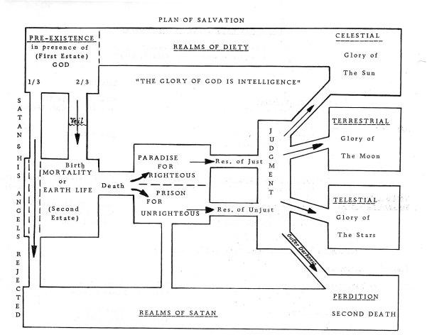 Plan-of-Salvation-typewriter[1]